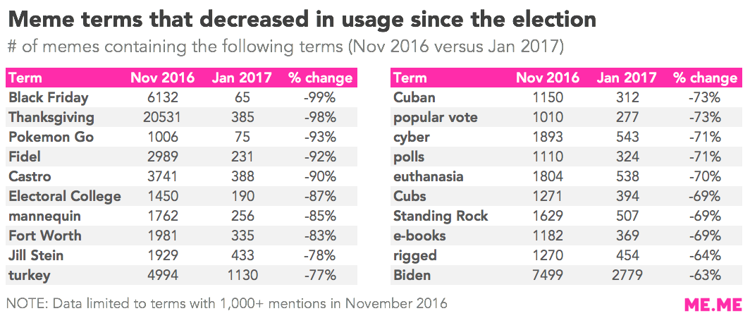 Meme terms that decreased in usage since the election