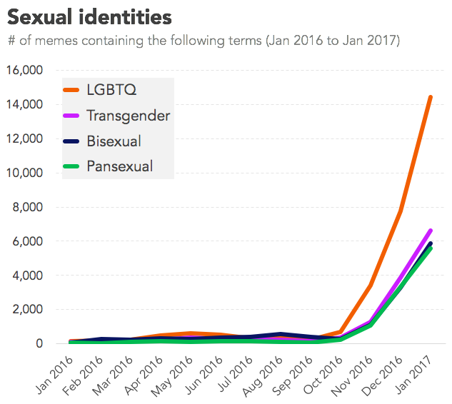 Sexual identities meme graph