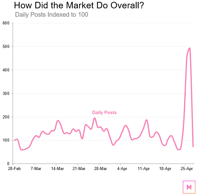 How Did the Market Do Overall?