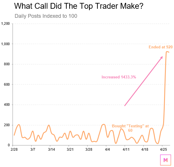 What Call Did The Top Trader Make?