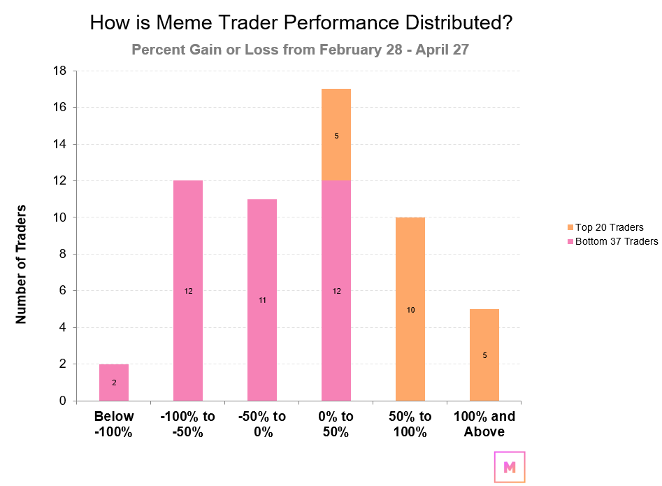 How is Meme Trader Performance Distributed?