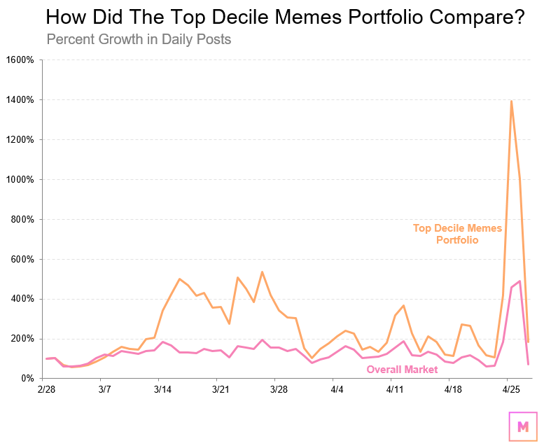 How Did The Top Decile Memes Portfolio Compare?